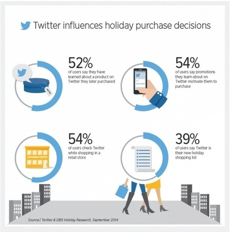 Use Twitter To Supercharge Your Holiday Sales - Heidi Cohen | What's trending in Social Media | Scoop.it