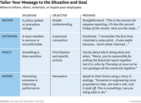How to Get Employees Excited to Do Their Work | HBR | Internal Communications Tools | Scoop.it