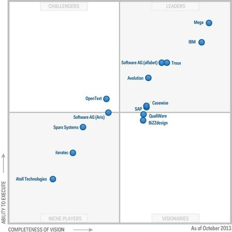 Magic Quadrant for Enterprise Architecture Tools | EntArch | Scoop.it