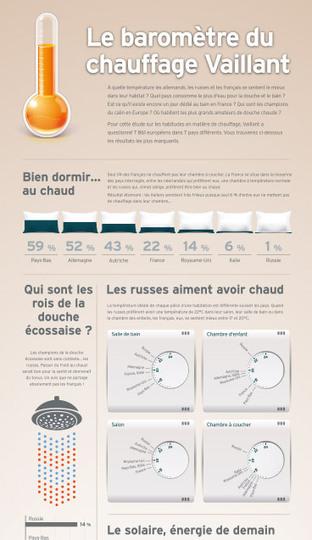 Le baromètre du chauffage par Vaillant   Domosens   Scoop.it