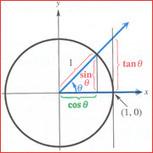 Unit Circle: Sine and Cosine Functions | Mathematics | Scoop.it