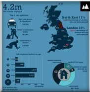 Self-employed worker statistics for the UK | SohoPreneurs | Scoop.it