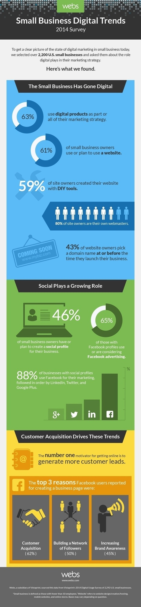 How Small Businesses are Using Digital Marketing Tools in 2014   Performance   Scoop.it
