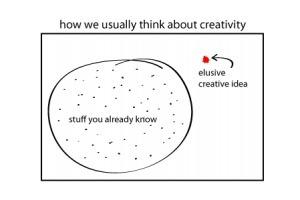 Forget creativity, let's demandcuriosity | Creative Life-The Artist's Way | Scoop.it