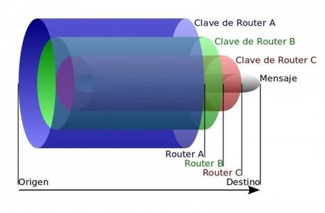 ¿Cómo funciona la red Tor? | Información & Documentación | Scoop.it