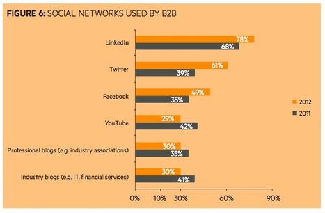 B2B Marketing In Australia - Outlook | Social-Business-Marketing | Scoop.it