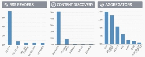 Feedly dominating the post-Reader world, and other web-publishing insights from Parse.ly | RSS Circus : veille stratégique, intelligence économique, curation, publication, Web 2.0 | Scoop.it