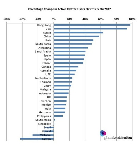 Twitter Now The Fastest Growing Social Platform In the World | Social Media Butterflies | Scoop.it