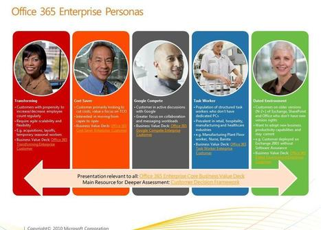 Personas Are The Future of Enterprise Apps: Lessons Learned From Scribe Software - Forbes | UX | IxD | UI | Scoop.it