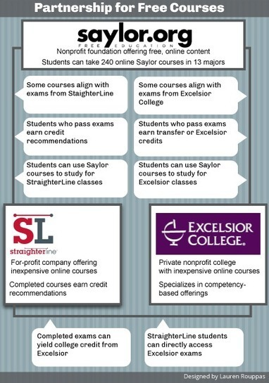 Saylor Foundation Makes Course Credit Agreement With Straighterline And Excelsior College | WiredAcademic | Massively MOOC | Scoop.it