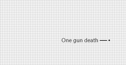 Gun Deaths In America   DataViz   Scoop.it
