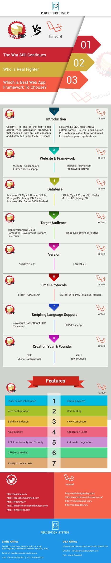 CakePHP or Laravel – Who is Real Fighter? | Infographic | Scoop.it