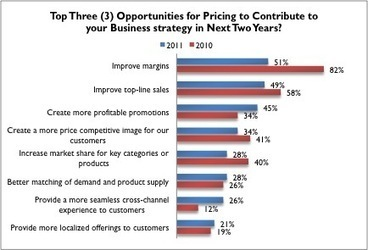 Why Pricing 'Right' Is Vital For Retailers Today | Competitive Pricing | Scoop.it