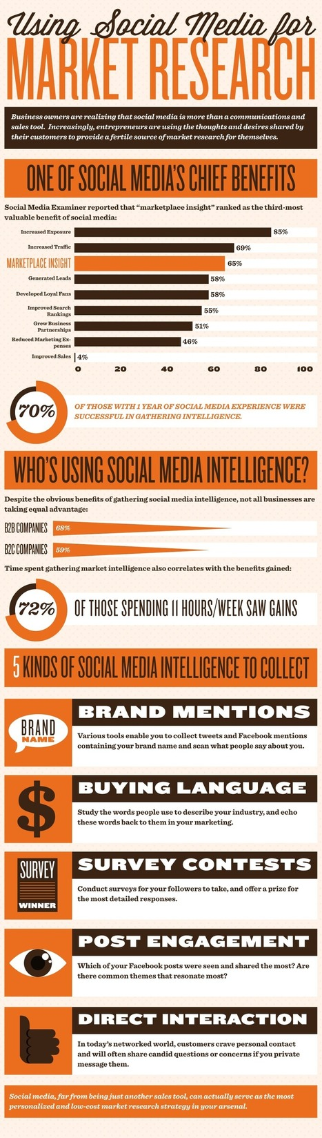 social-media-customer-research.png (1000x3528 pixels) | Lady SEO | Scoop.it