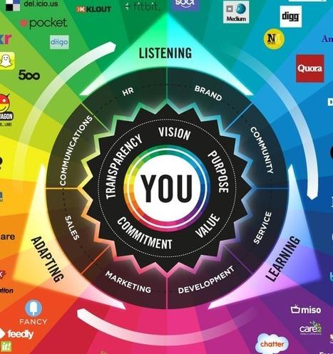 YOU are at the center of The Conversation Prism | La nueva comunicación social | Scoop.it