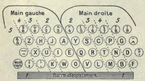 Is France's unloved AZERTY keyboard heading for the scrapheap? - BBC News | Creative Language Technology | Scoop.it