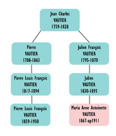 La généalogie, on sait quand on commence, mais ... | génealogy,genealogie,family history | Scoop.it