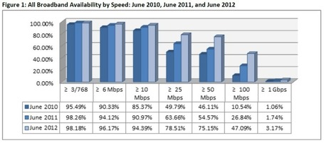 Minnesota not on top ranking list for broadband availability according to NTIA | Blandin on Broadband | Surfing the Broadband Bit Stream | Scoop.it