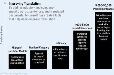 Skype's Gone Multilingual | Terminology | Scoop.it