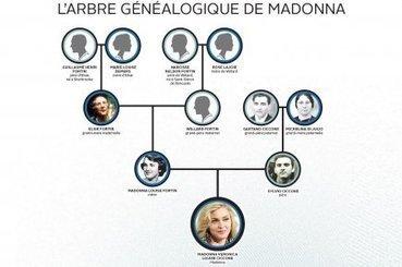 À quel prix l'arbre généalogique? - LaPresse.ca | Histoire Familiale | Scoop.it