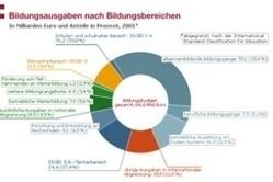 Die soziale Situation in Deutschland | bpb | Deutsch als Fremdsprache | Scoop.it