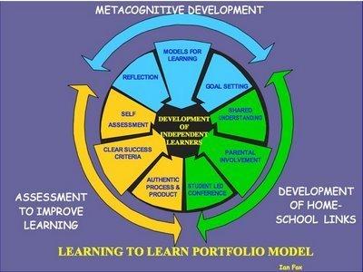 L'ePortfolio, un outil avantageux pour les futurs enseignants - PédagoTIC | TICE & FLE | Scoop.it
