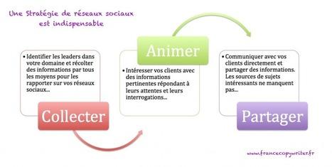 Etre présent sur les réseaux sociaux ne signifie pas avoir une stratégie | CommunityManagementActus | Scoop.it