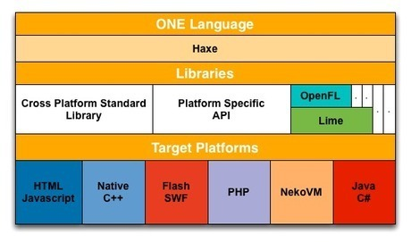 What are Haxe and OpenFL and why use them? | JandyCo | Flash Way | Scoop.it