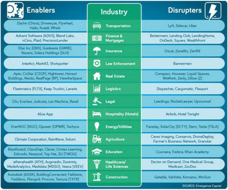 Which Industries Are Uber-Vulnerable for Cloud Disruption? | Excellent Business Blogs | Scoop.it