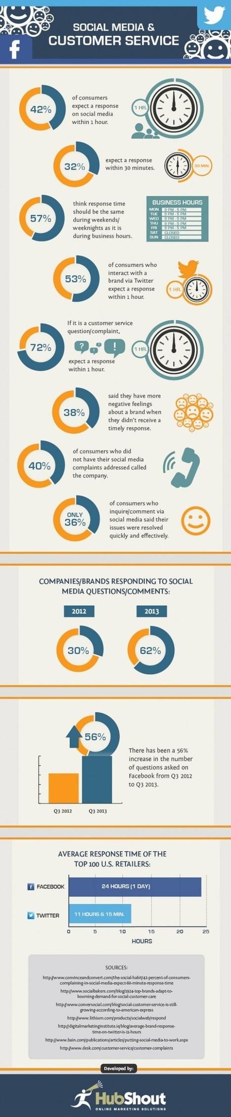 L'impact des médias sociaux sur le service client | RelationClients | Scoop.it