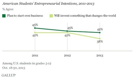 Minority, Young Students More Entrepreneurially Inclined - Gallup.com | Student Entrepreneurship | Scoop.it
