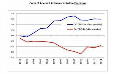 Reuniting the monetary union: a proposal to counter the eurozone's imbalances | openDemocracy | Politics economics and society | Scoop.it