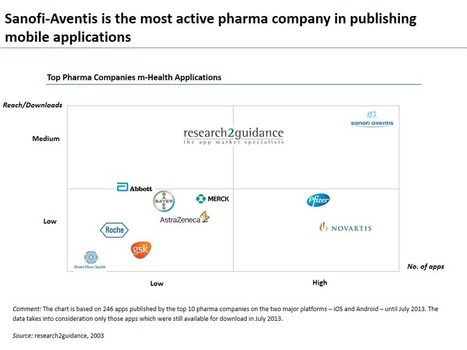 Pharma Companies Far From Realizing Their App Market Potential | research2guidance | Healtcare-Pharma Marketing | Scoop.it