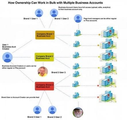 A Visual Guide to Using My Business Bulk Business Accounts For Multi User Management | Stratégie de Référencement naturel SEO | Scoop.it