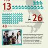 Graphs & Infographs