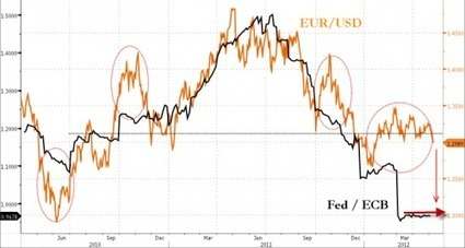 Is #EURUSD 1.20 In The Cards? | ZeroHedge | Commodities, Resource and Freedom | Scoop.it