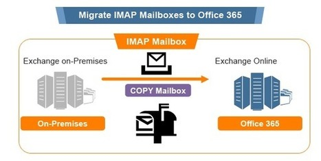 Simple Method for Office 365 IMAP Email Migration | Office 365 Services | Scoop.it