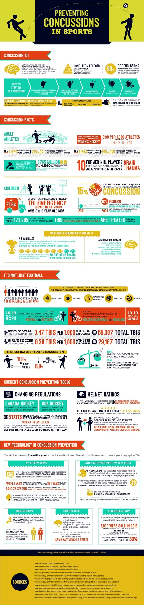 Preventing Concussions in Sports | Best Infographics | Scoop.it