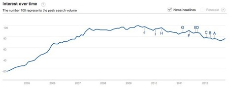 Google Trends: blog, Twitter, YouTube, Facebook (2004-2012 ... | social media and on- line learning | Scoop.it