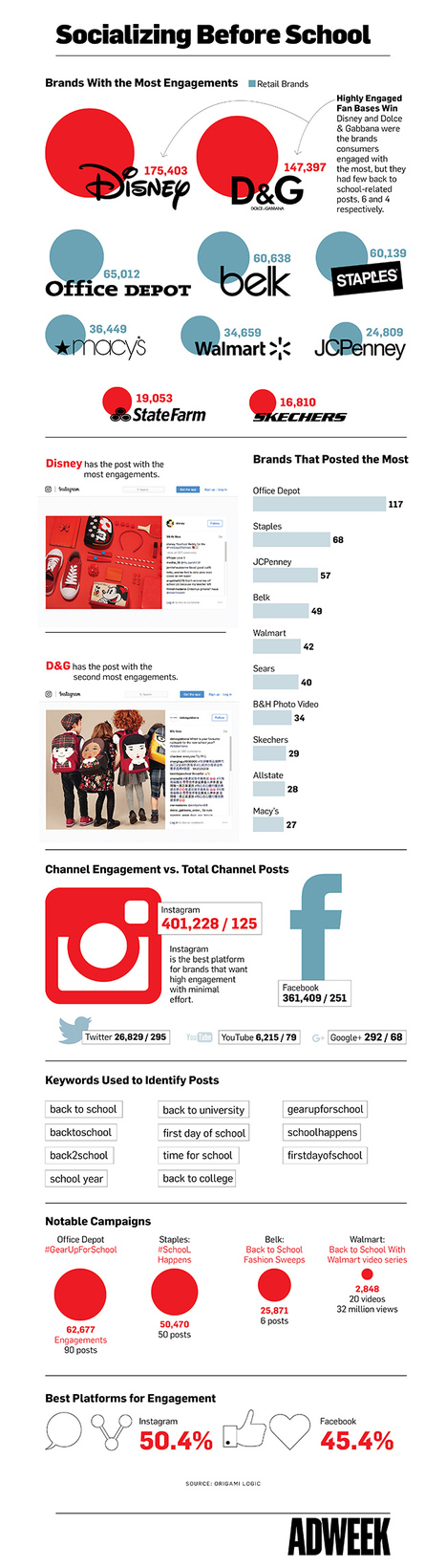 #Infographic Here's How Much Engagement Brands Got From Back-to-School Social Posts | MarketingHits | Scoop.it
