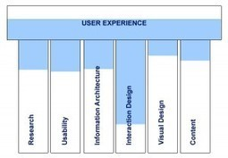What Is User Experience (UX) | Why Is User Experience Important | Brain Bytes | Scoop.it