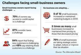 Study: Small businesses boost marketing to battle economy - Nashville Business Journal | Orcas Island Chamber of Commerce | Scoop.it