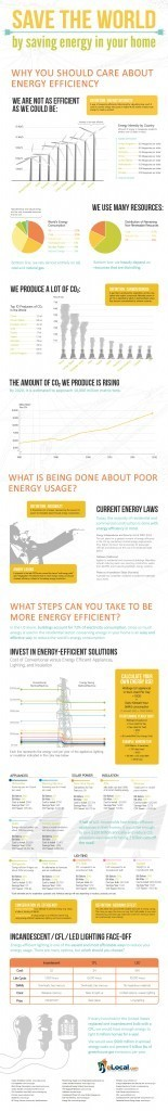 Save The World By Saving Energy In Your Home | Saving Energy | Scoop.it