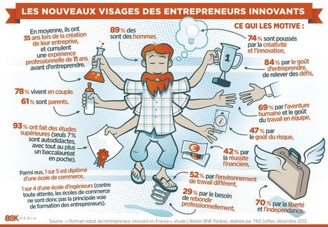 (ASK MEDIA POUR LA TRIBUNE) Le profil des nouveaux entrepreneurs | polyvalents | Scoop.it