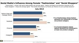 """Fashionistas"" Say Blogs, Message Boards Are Their Top Social Source of Inspiration 