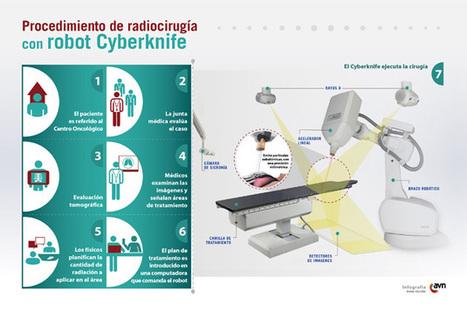 La tecnología más novedosa para tratar el cáncer está en Venezuela y es gratuita - Noticias24 | Noticias de tecnología | Scoop.it