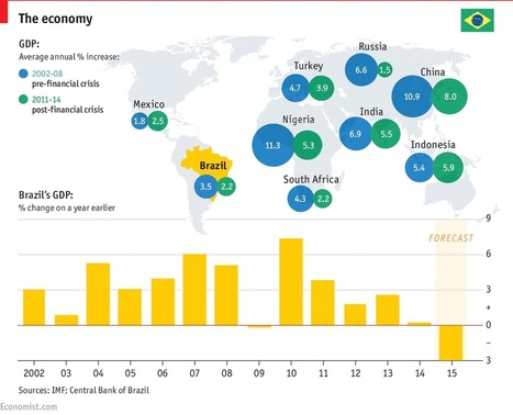 Brazilian waxing and waning | Insights into the Global Economy | Scoop.it