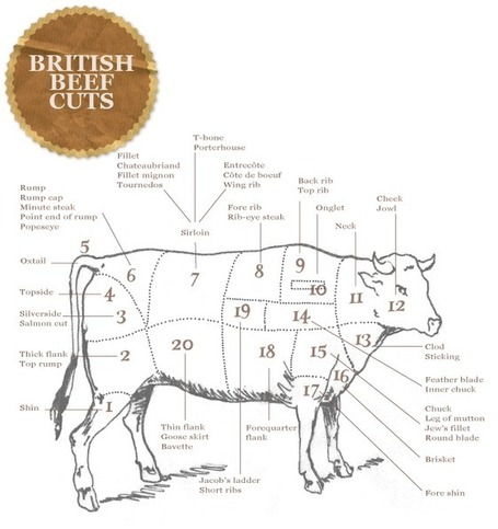 The Ginger Pig | Butchers & Farmers of Rare Breeds Reared on the North York Moors :: Our Meat Cuts | Visualisation | Scoop.it
