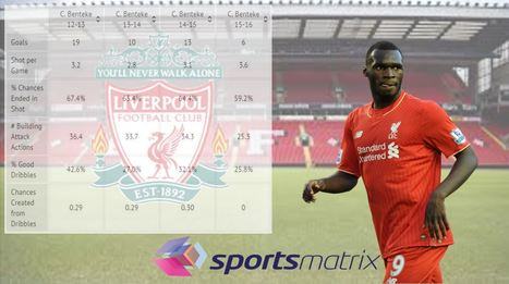 Is Confidence the Main Reason Christian Benteke is Suffering in Front of Goal? | Football | Scoop.it