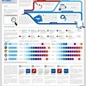 Infografia: ¿Que es HTML5? | Noticias de html5 + CSS3 | Scoop.it